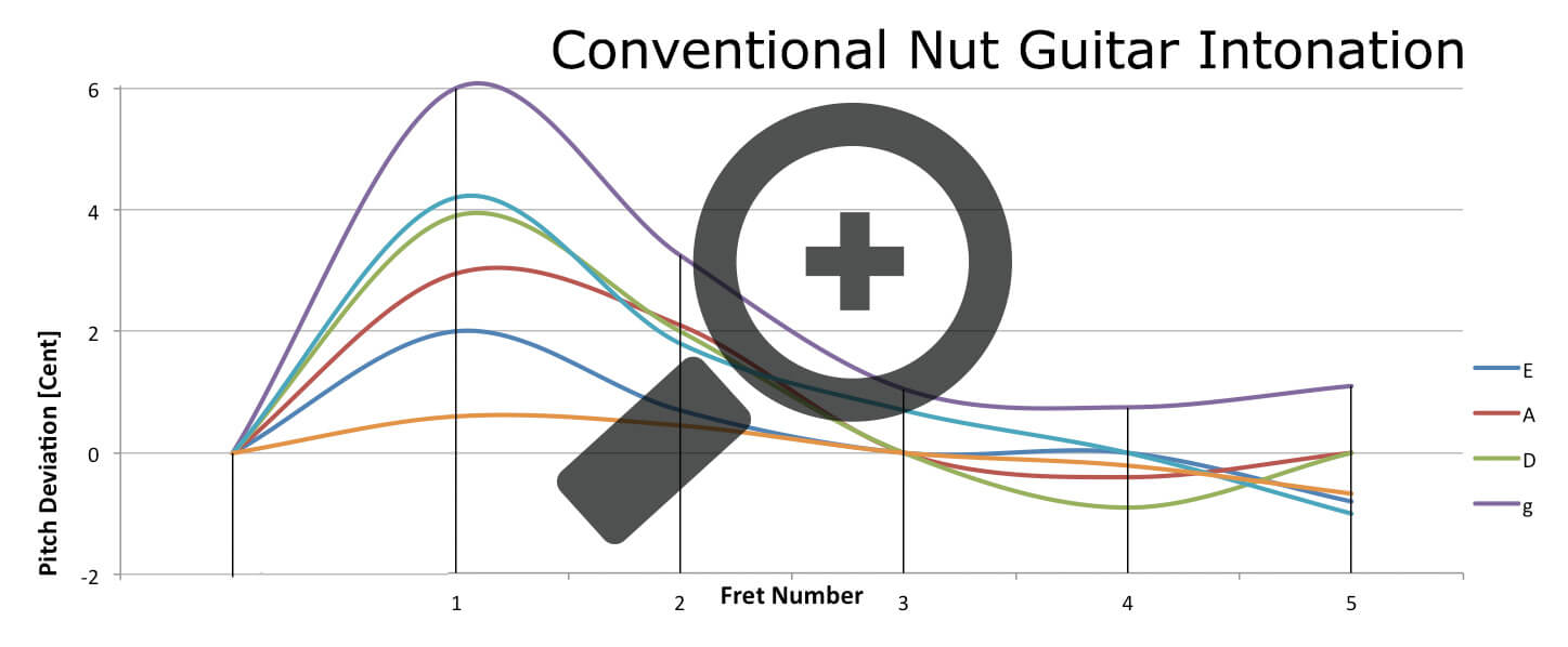 A graph of the intonation of the first five frets on a standard nut