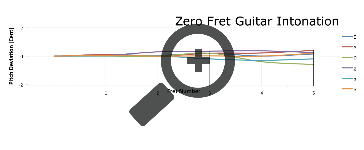 A graph of the intonation of the first five frets on a Zero Glide nut